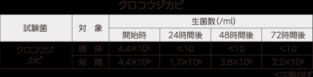 クロコウジカビ測定値