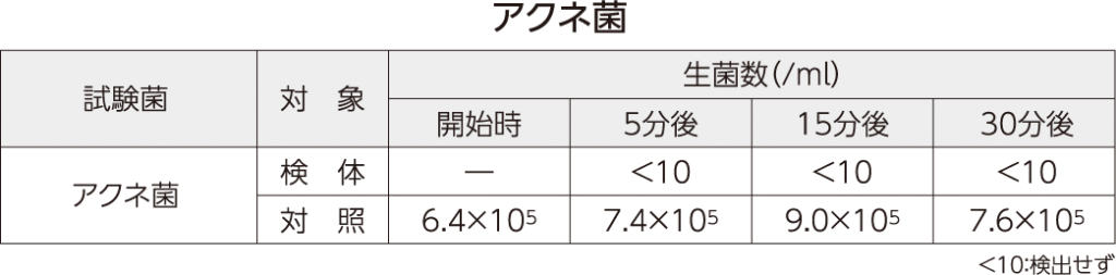 アクネ菌測定値