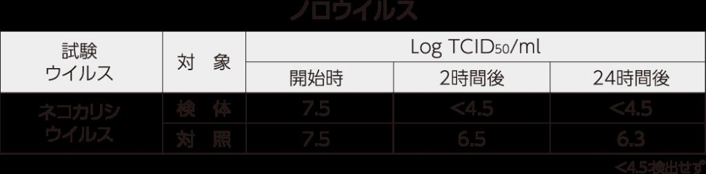 ノロウイルス測定値